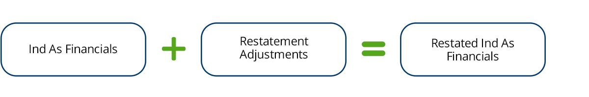 Ind-as-financials